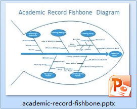 Academic Record Fishbone Diagram