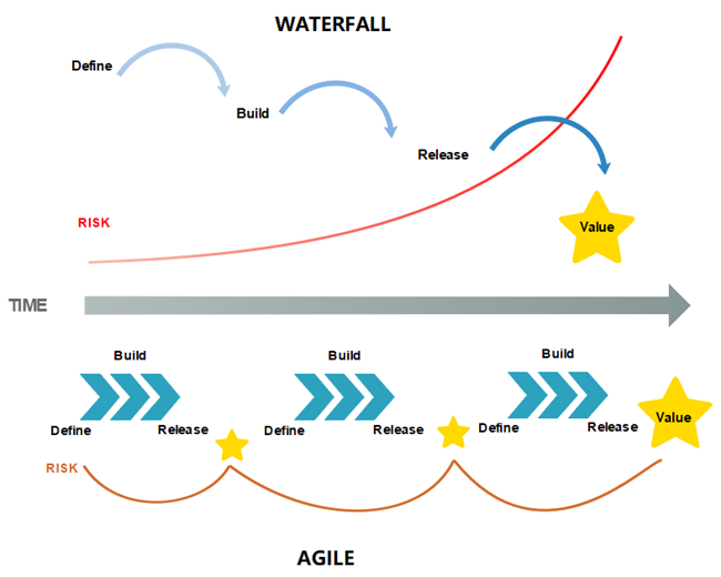 Agile model and Waterfall model