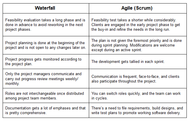 Agile and Waterfall comparision list
