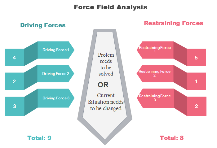 Force Field Analysis Diagram