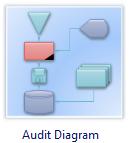 diagramme d'audit