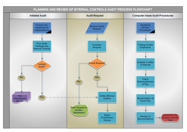 Audit Flow Diagram