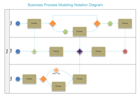 Business Process Flowchart example