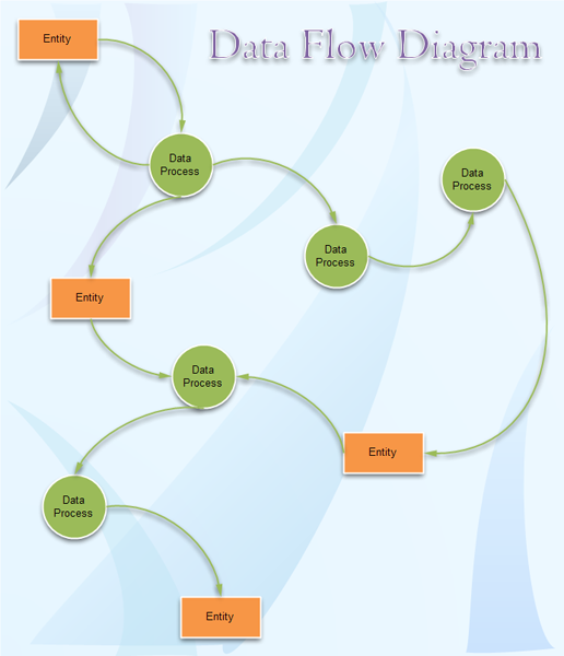 data flow diagram examples - Sample Dfd