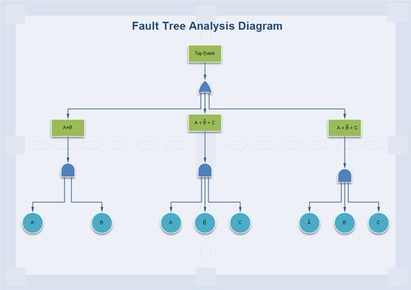 fault tree diagram software  create fault tree diagrams rapidly    fault tree template