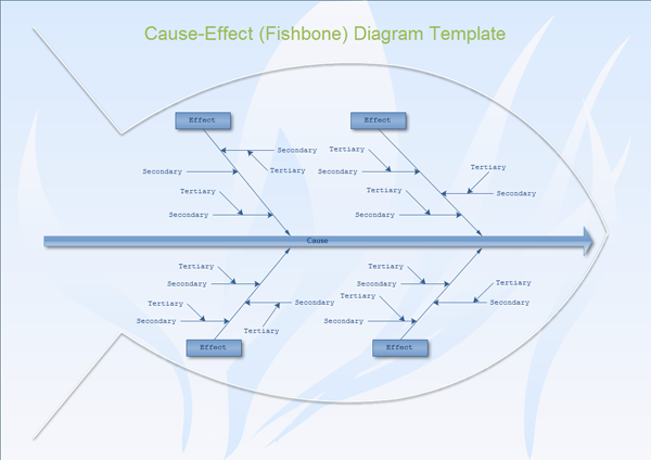 Examples of Cause-Effect Diagram Template