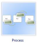diagramme de flux procédure