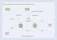 Diagramme de flux de données
