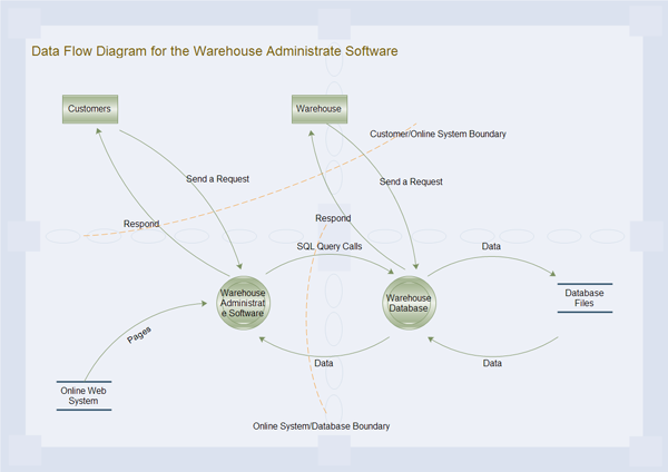 Data flow diagram examples data flow diagram for warehouse administrate ccuart Gallery