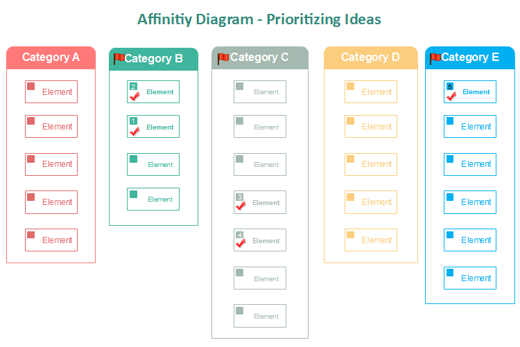 affinity diagram a six sigma tool for prioritizing ideas