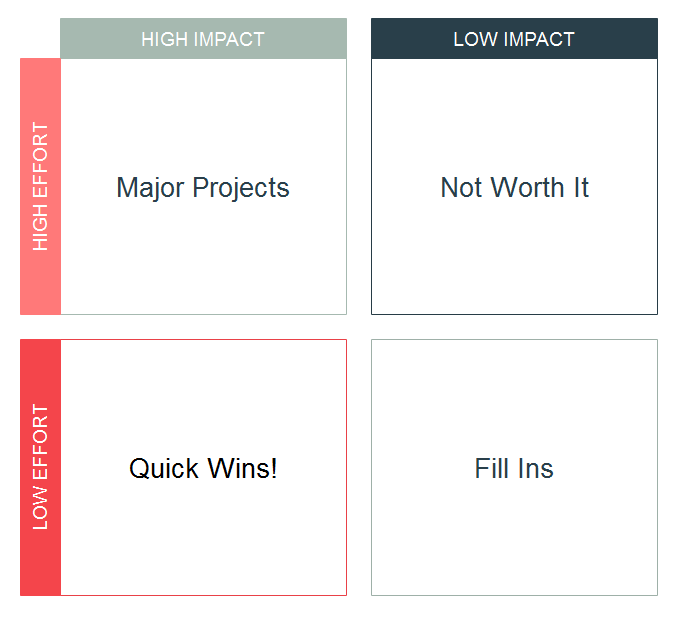 Impact Effort Matrix Template 2