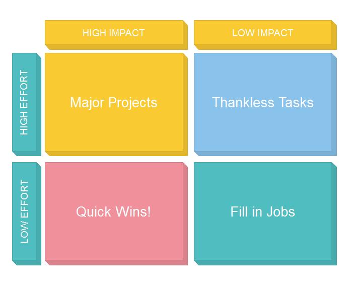 Modelo de Matriz de Impacto e Esforço 3