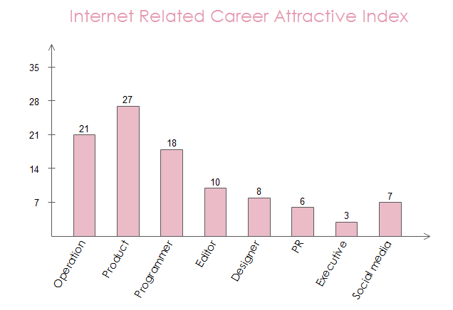 Internet Career Attractive Index
