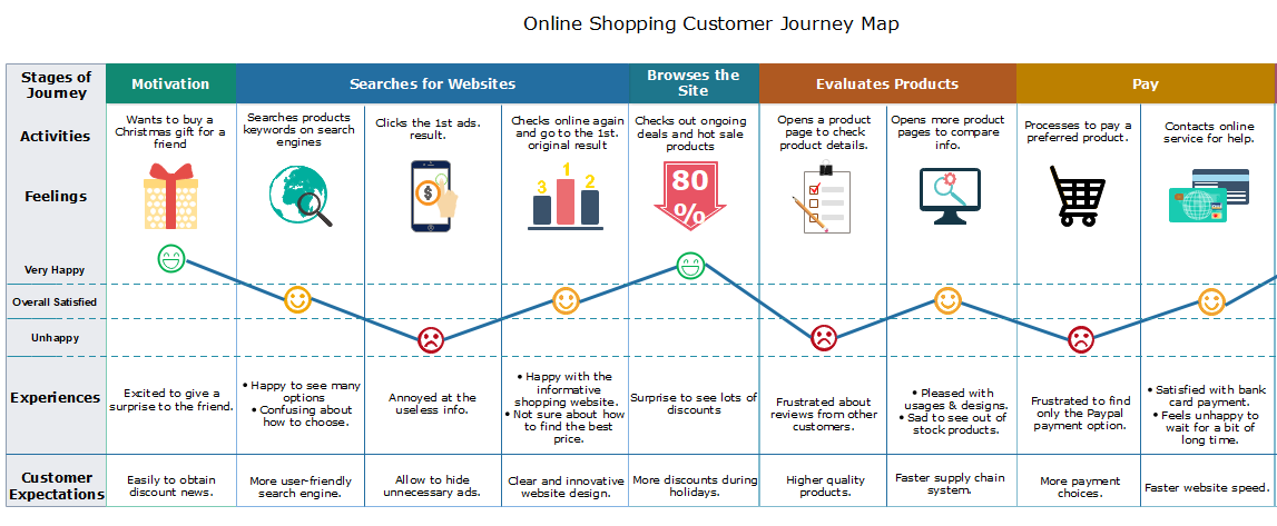 online shopping customer journey map template