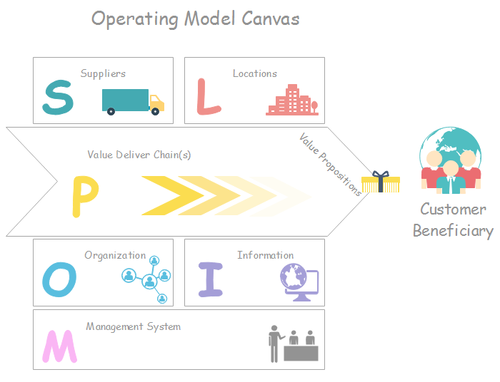 Operating model templates free download basic operating model template wajeb Gallery