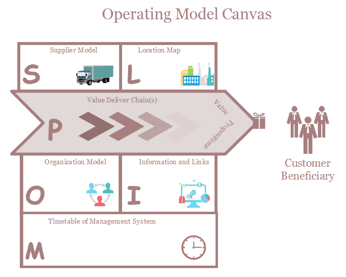 Classic Operating Model Template