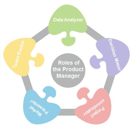 PM Roles