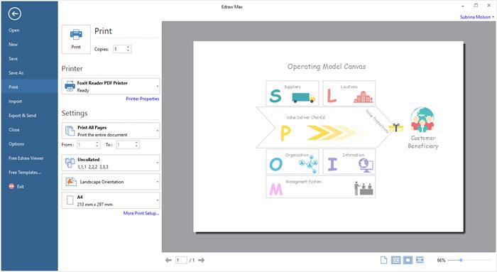 Print Operating Model