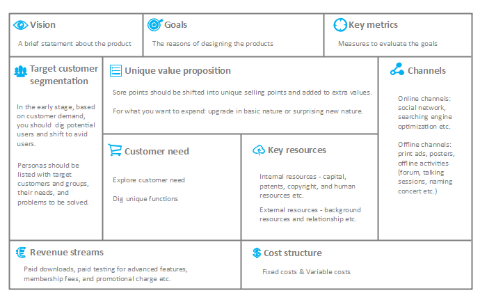 Basic Product Canvas Template
