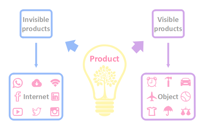 Six Diagrams To Understand What Is The Internet Product Manager