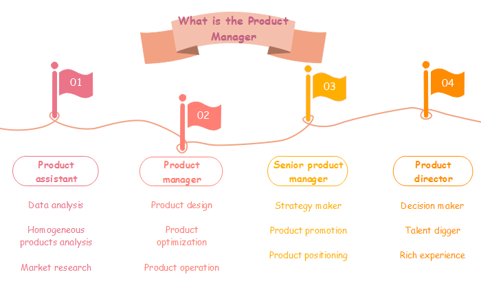 What is Product Manager