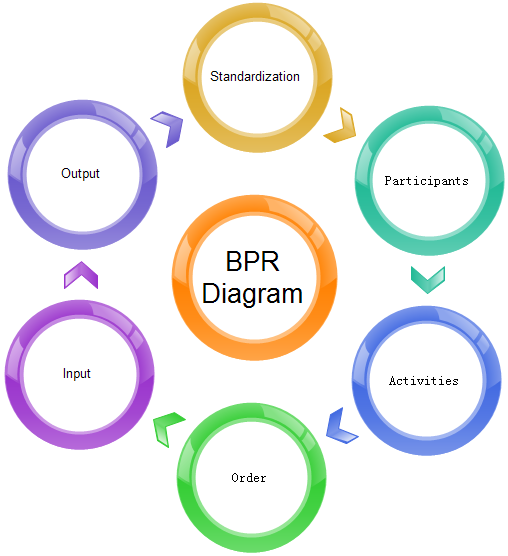BPR Diagram