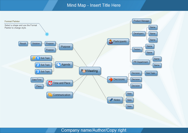 Mind Map Examples - Meeting Schedule