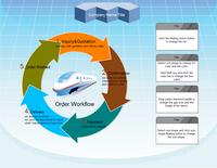 Logistics Workflow