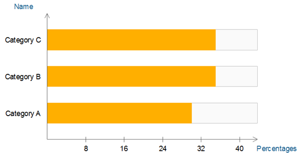 bar chart in three groups