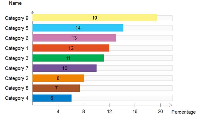colourful bar chart