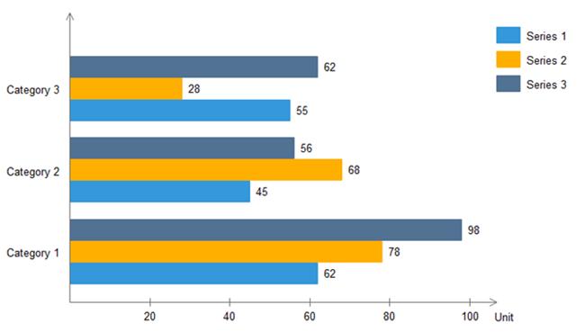 bar chart sample