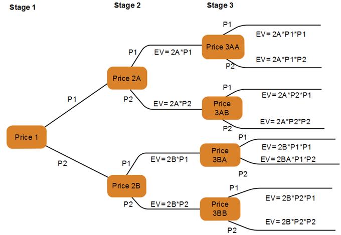 ejemplo de precio de acciones de árbol de eventos