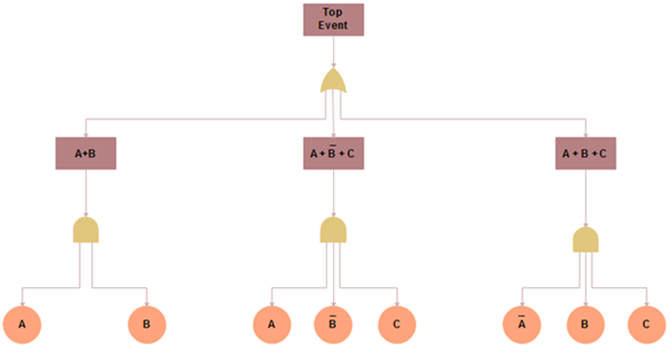 Difference between fault tree analysis and event tree analysis fault tree analysis sample ccuart Images