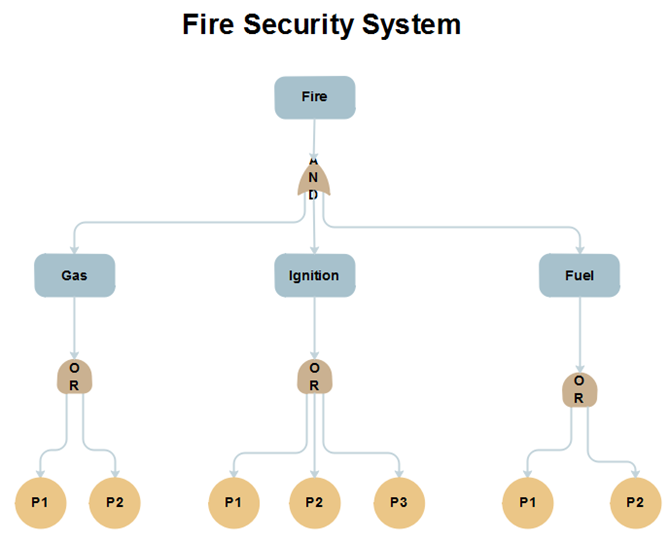 fire system example