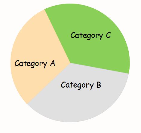 pie chart in three groups