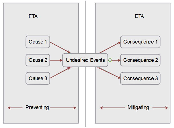 methodology of fault and event tree analysis