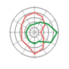 spider and radar charts