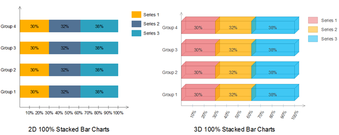 2d and 3d stacked bar charts
