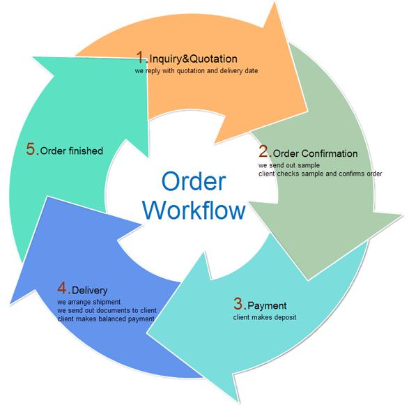 Arrow flow chart template ccuart Gallery