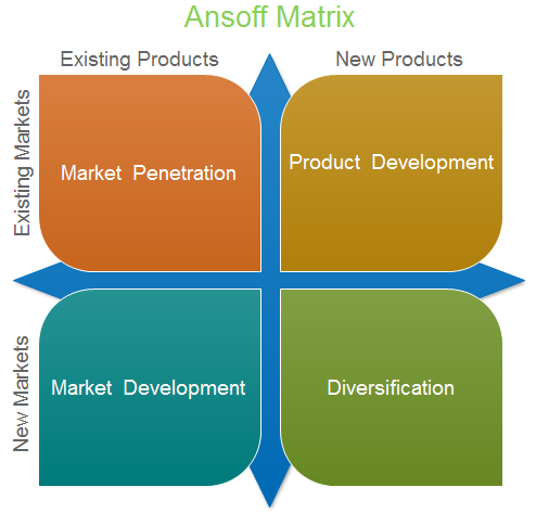 Ansoff matrix template and professional matrix software for Company product development