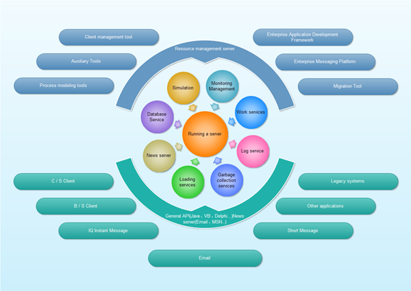 Circular flow diagram free examples and templates download wajeb