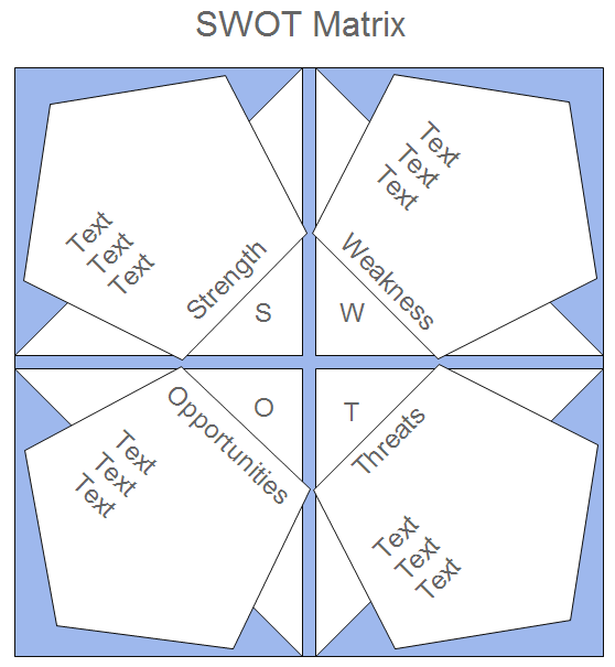 Examples of SWOT Matrix – Blank Swot Analysis Template