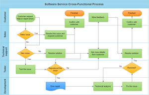 Cross Function Flowchart  Process Flow Chart Examples Free