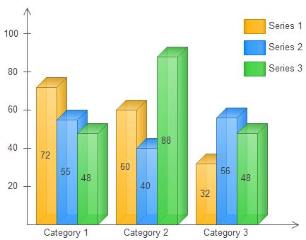Column Chart in Comparison Dashboard