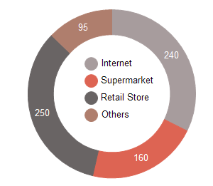 tableau de bord des ventes en anneau