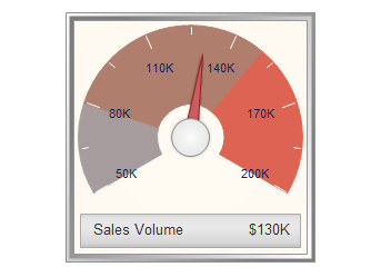 Sales Dashboard Gauges Chart