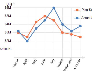 tableau de bord des ventes en courbe