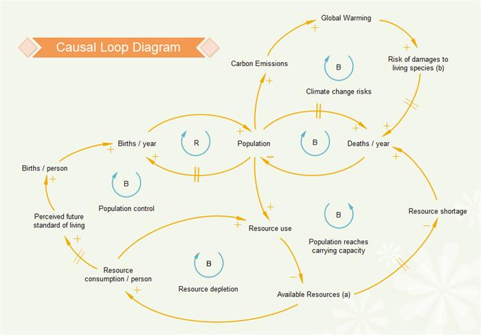 Causal loop diagram software causal loop diagram template ccuart Image collections