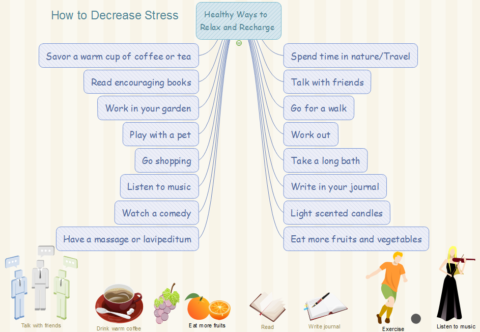 Decrease Stress Mindmap
