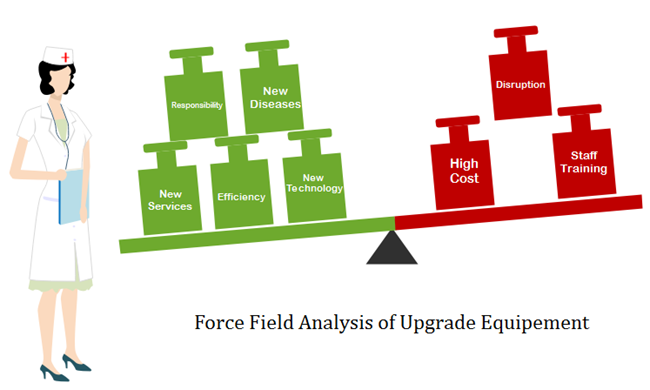 Force Field Analysis Example for Upgrading Hospital Equipment